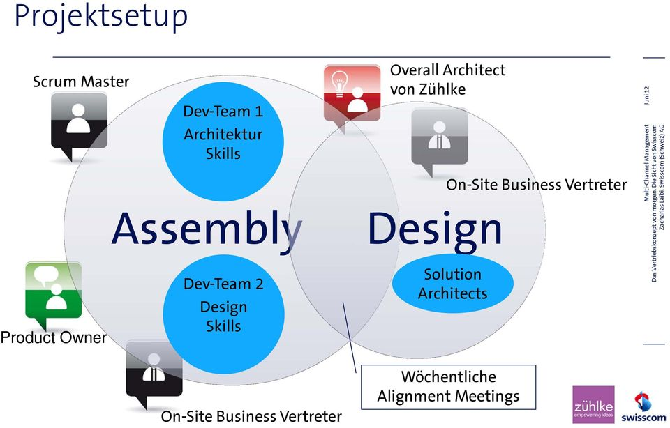 Assembly Design Product Owner Dev-Team 2 Design Skills
