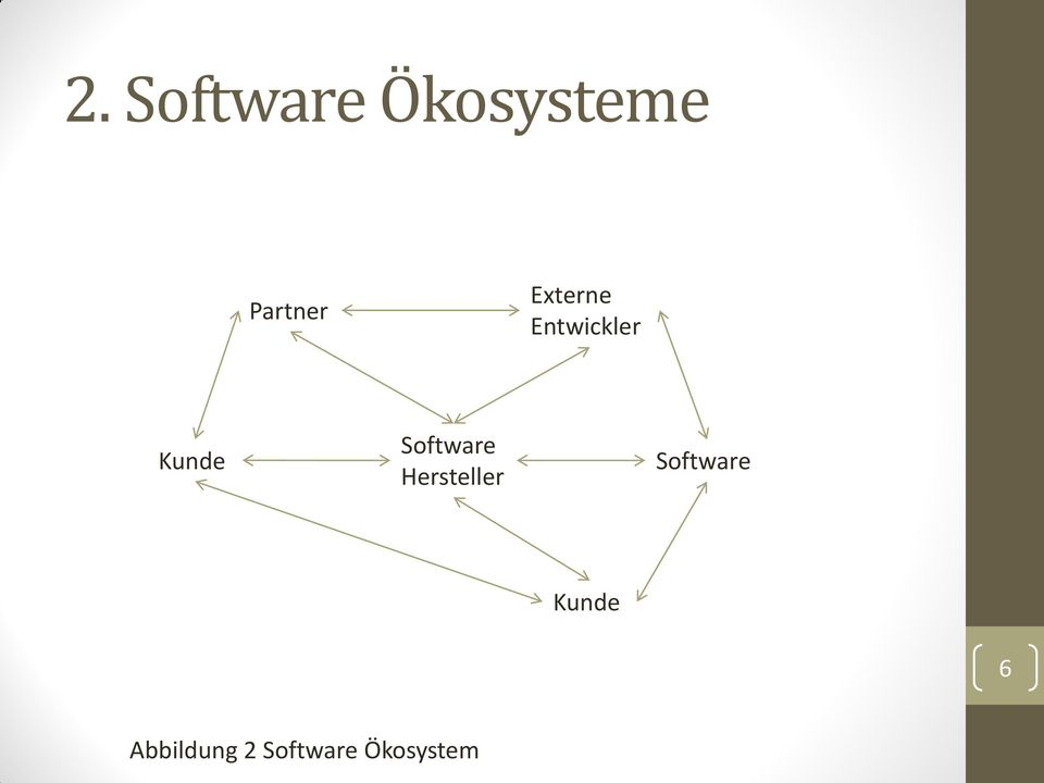 Software Hersteller Software