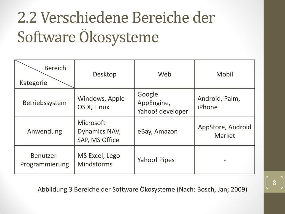 developer ebay, Amazon Android, Palm, iphone AppStore, Android Market Benutzer- Programmierung MS