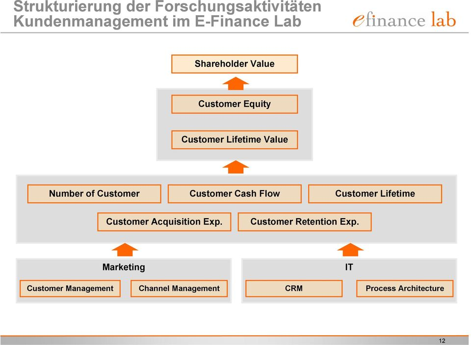Customer Cash Flow Customer Lifetime Customer Acquisition Exp.