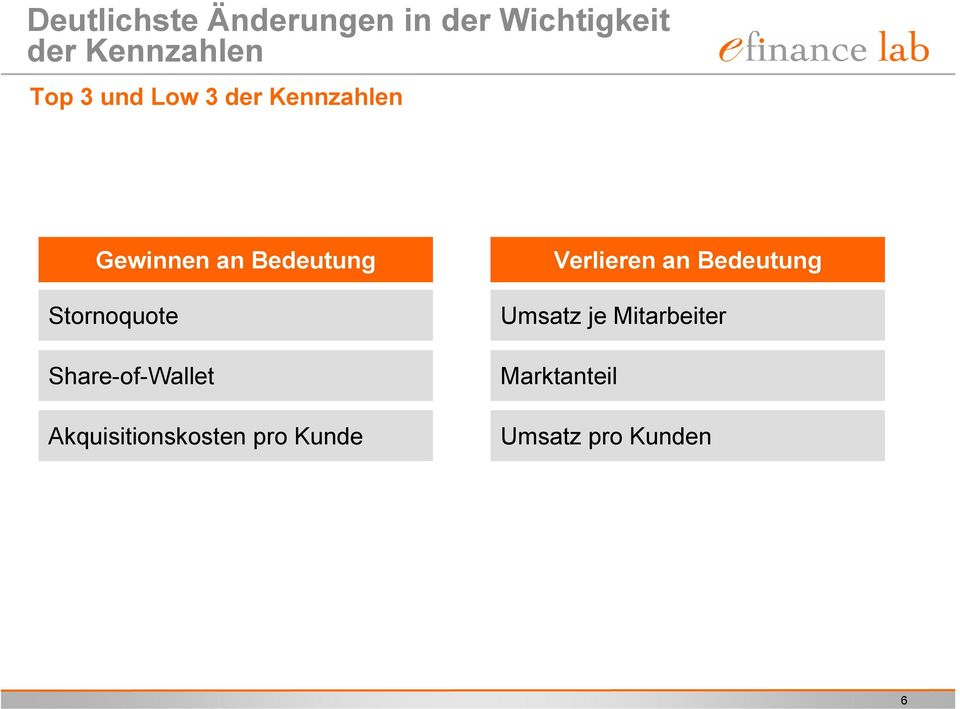 Stornoquote Share-of-Wallet Akquisitionskosten pro Kunde