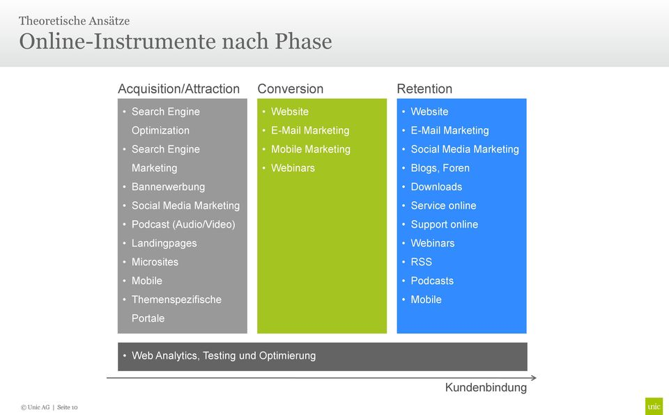 Themenspezifische Portale Website E-Mail Marketing Mobile Marketing Webinars Website E-Mail Marketing Social Media Marketing