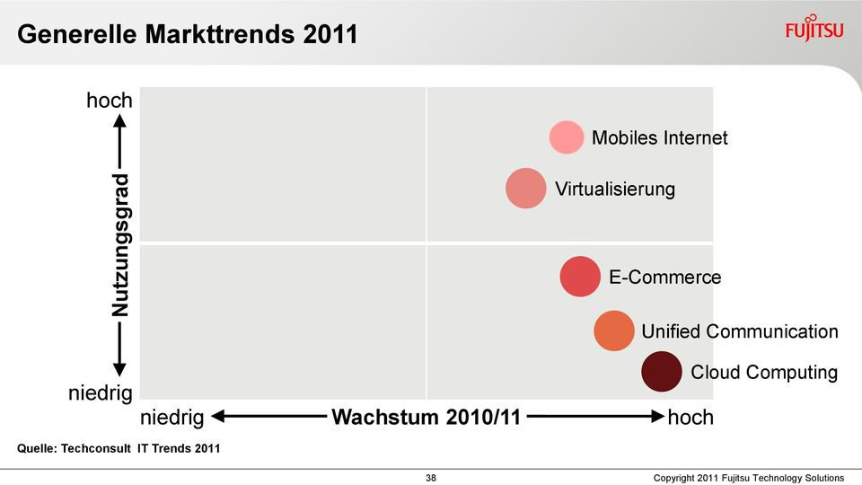 niedrig Wachstum 2010/11 hoch Cloud Computing Quelle: