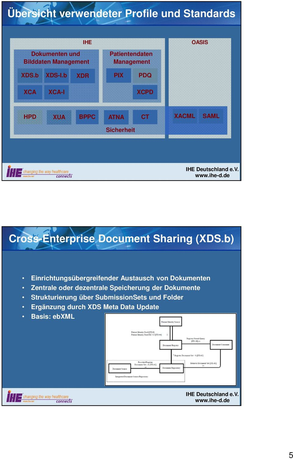 b XDR PIX PDQ XCA XCA-I XCPD HPD XUA BPPC ATNA CT XACML SAML Sicherheit Cross-Enterprise Document Sharing (XDS.