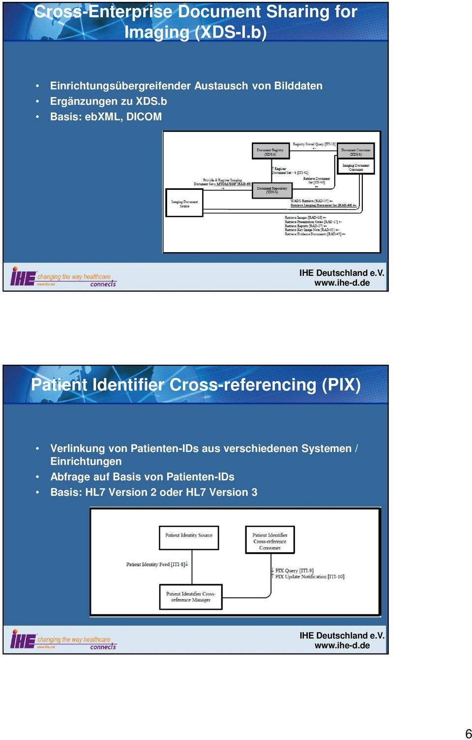 b Basis: ebxml, DICOM Patient Identifier Cross-referencing (PIX) Verlinkung von