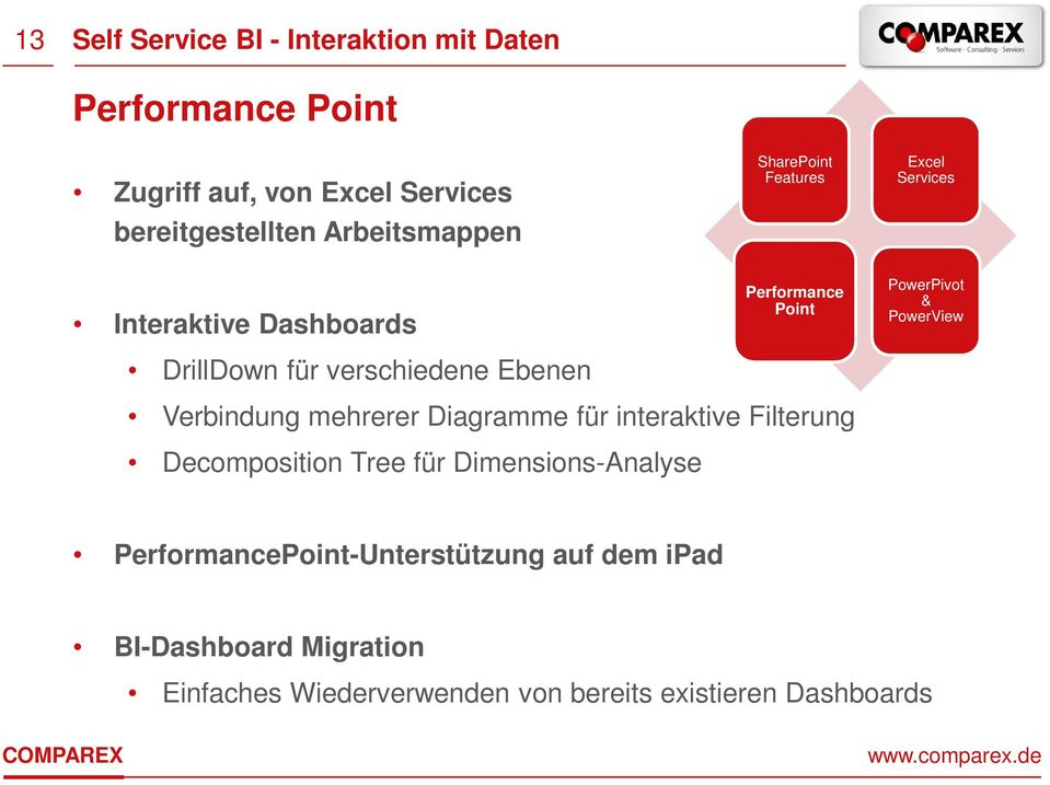 Services PowerPivot & PowerView Verbindung mehrerer Diagramme für interaktive Filterung Decomposition Tree für