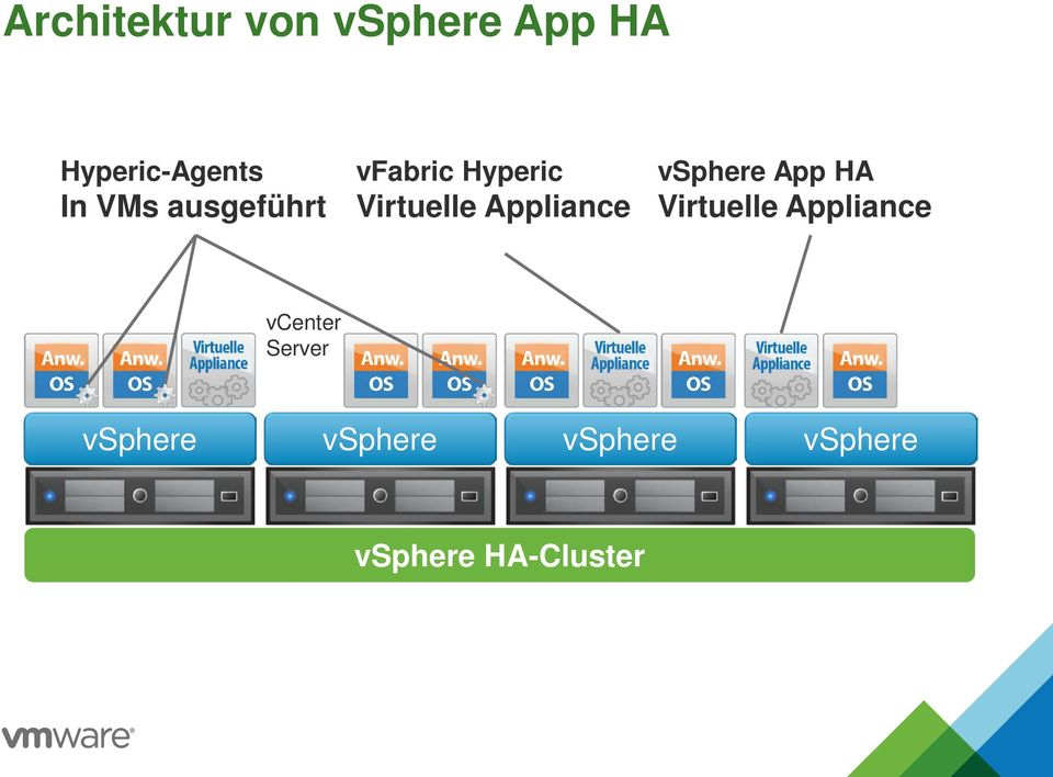 Appliance vsphere App HA Virtuelle Appliance