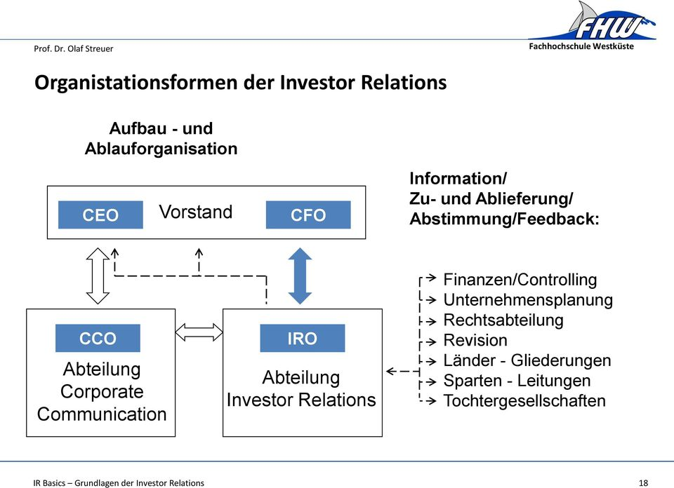 Corporate Communication IRO Abteilung Investor Relations Finanzen/Controlling