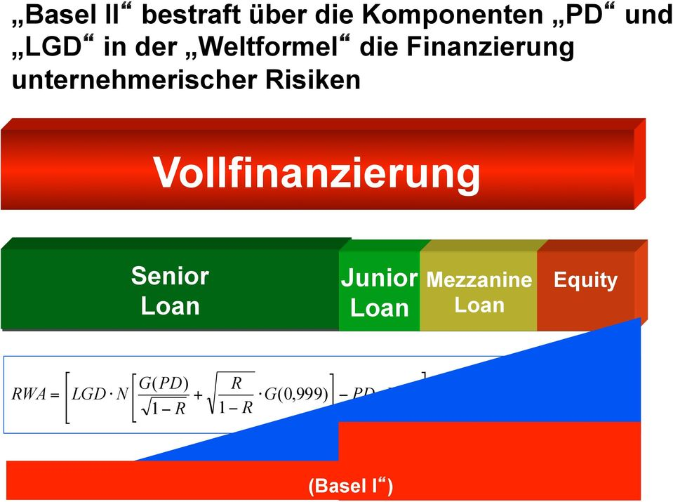 Gesamtinvestitionskosten Loan Loan Mezzanine Loan Equity G( PD) R 1+ ( M 2,5) b
