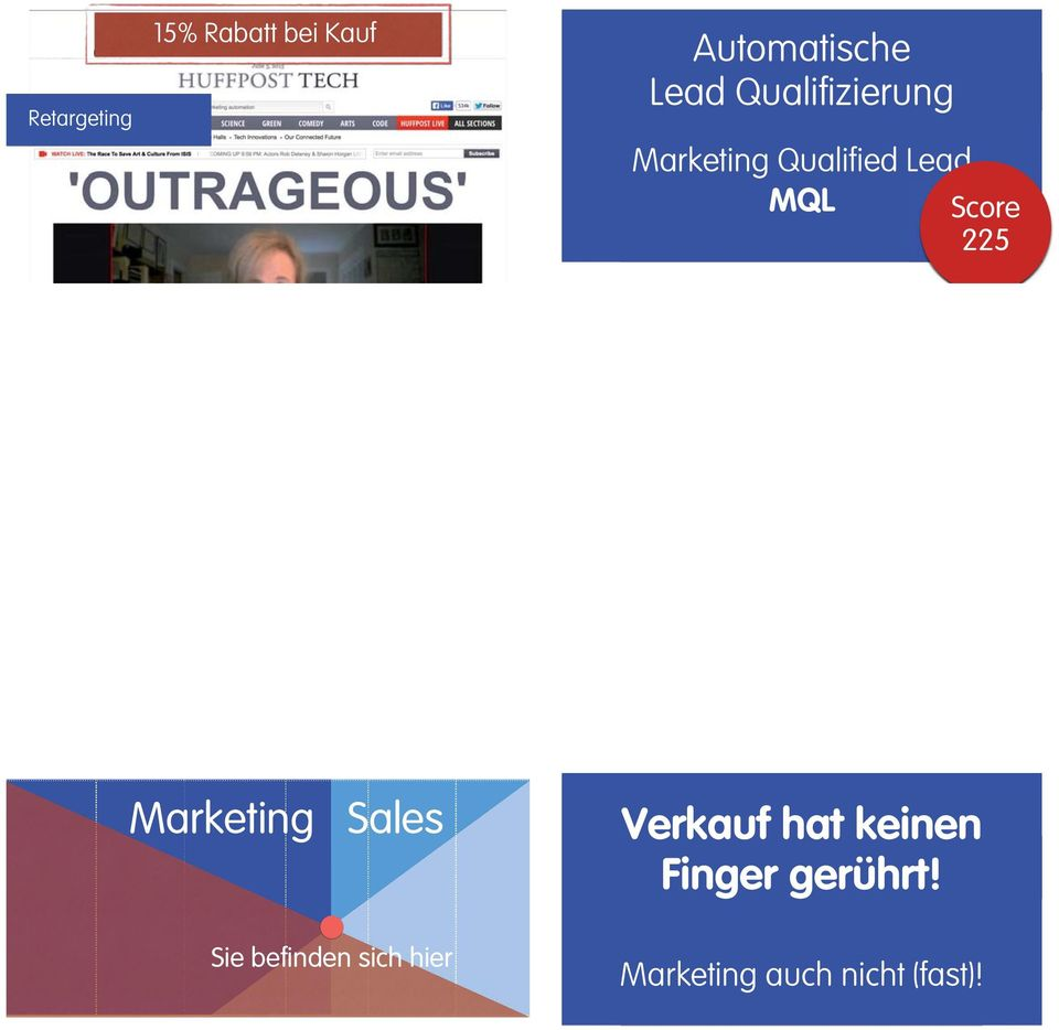Lead MQL Score 225 Marketing Sales Verkauf hat keinen