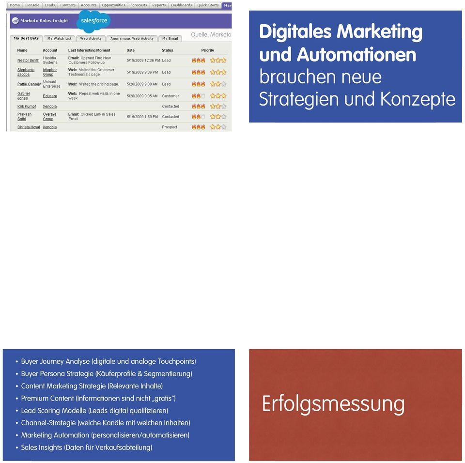 Premium Content (Informationen sind nicht gratis ) Lead Scoring Modelle (Leads digital qualifizieren) Channel-Strategie (welche