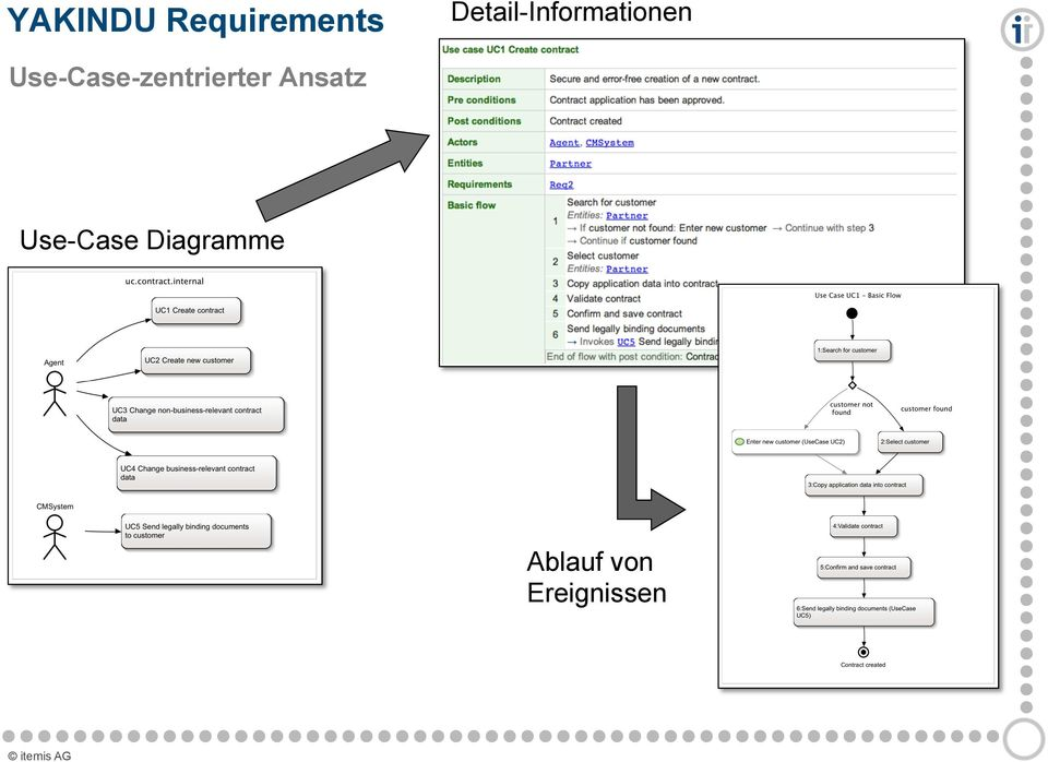 Use-Case Diagramme
