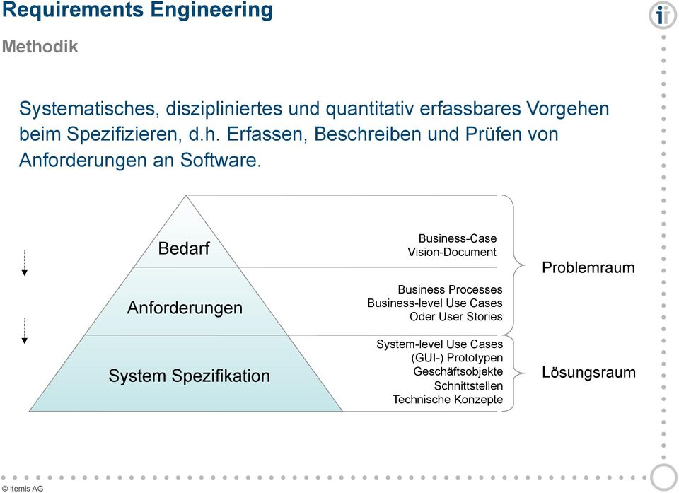 Bedarf Anforderungen System Spezifikation Business-Case Vision-Document Business Processes Business-level Use