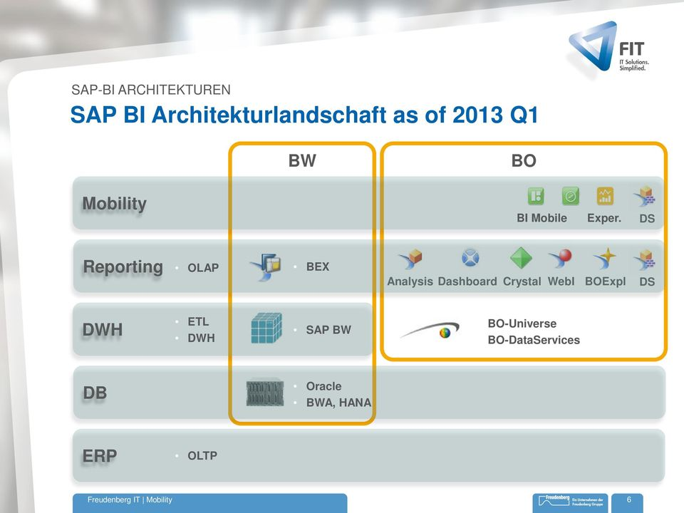 DS Reporting OLAP BEX Analysis Dashboard Crystal WebI BOExpl DS
