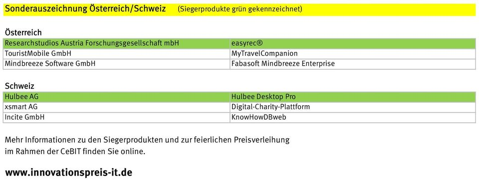 MyTravelCompanion Fabasoft Mindbreeze Enterprise Hulbee Desktop Pro Digital-Charity-Plattform KnowHowDBweb Mehr