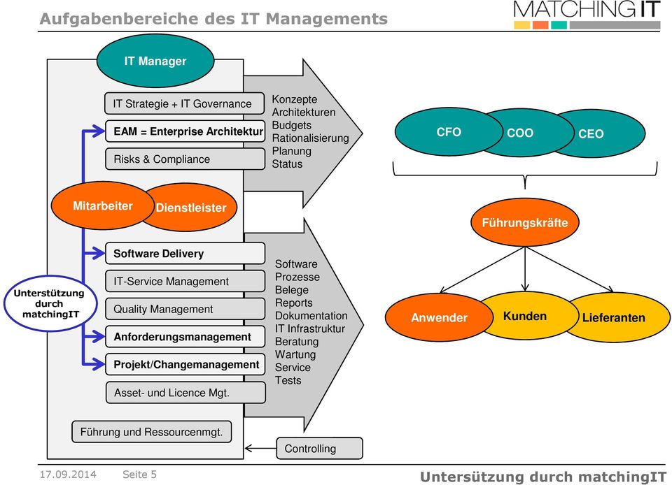 Management Quality Management Anforderungsmanagement Projekt/Changemanagement Asset- und Licence Mgt.