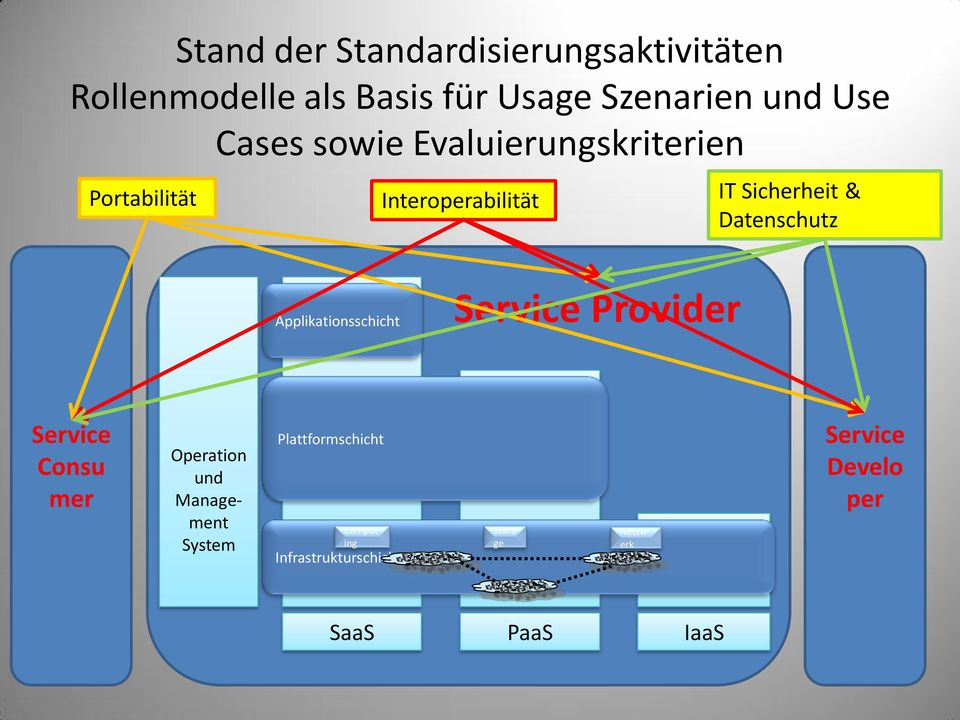 Applikationsschicht Service Provider Service Consu mer Operation und Management System