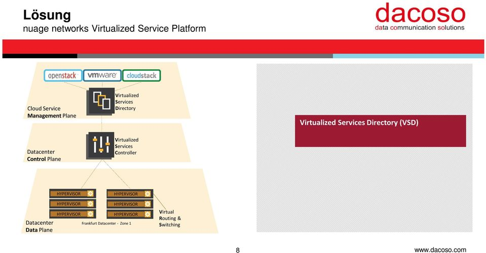 complexity Service templates and analytics Virtualized Services Controller (VSC) SDN Controller, programs the network Rich routing feature set Datacenter Data Plane HYPERVISOR HYPERVISOR HYPERVISOR