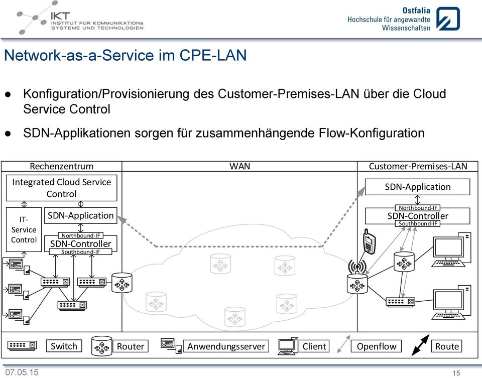zusammenhängende Flow-Konfiguration Rechenzentrum Integrated Cloud Service IT-