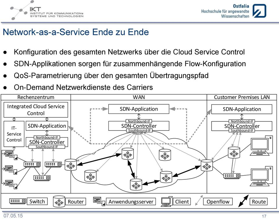 Übertragungspfad On-Demand Netzwerkdienste des Carriers Rechenzentrum Integrated Cloud Service IT- Service
