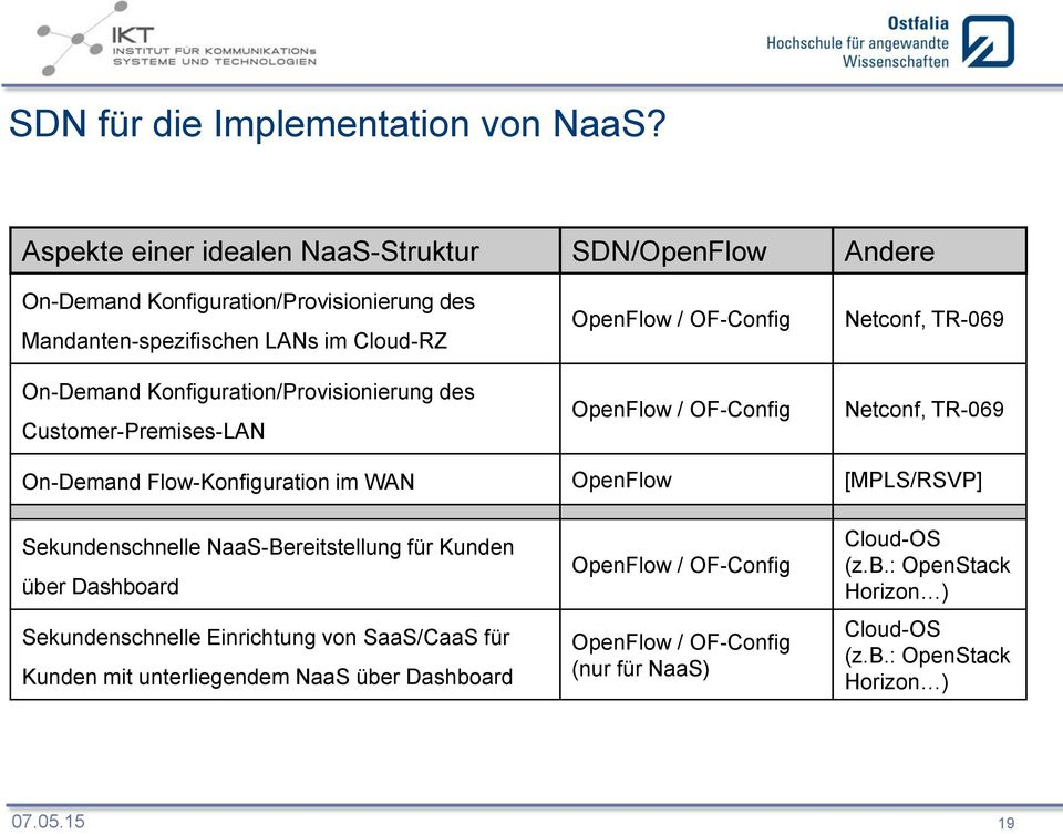 Konfiguration/Provisionierung des Customer-Premises-LAN OpenFlow / OF-Config OpenFlow / OF-Config Netconf, TR-069 Netconf, TR-069 On-Demand Flow-Konfiguration im WAN