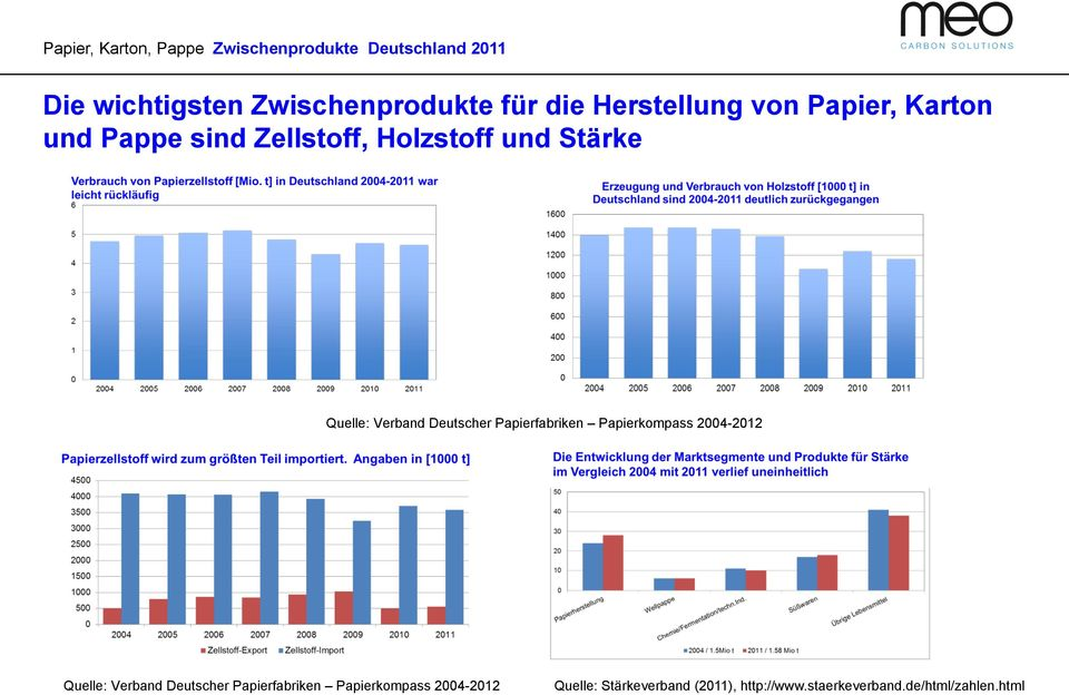 Verband Deutscher Papierfabriken Papierkompass 2004-2012 Quelle: Verband Deutscher