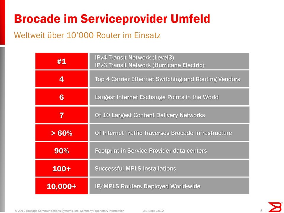 Internet Exchange Points in the World Of 10 Largest Content Delivery Networks Of Internet Traffic Traverses Brocade