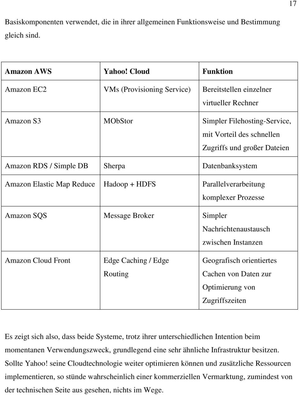 Amazon RDS / Simple DB Sherpa Datenbanksystem Amazon Elastic Map Reduce Hadoop + HDFS Parallelverarbeitung komplexer Prozesse Amazon SQS Message Broker Simpler Nachrichtenaustausch zwischen Instanzen