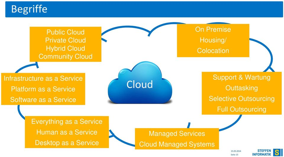 Everything as a Service Human as a Service Desktop as a Service Cloud Managed Services