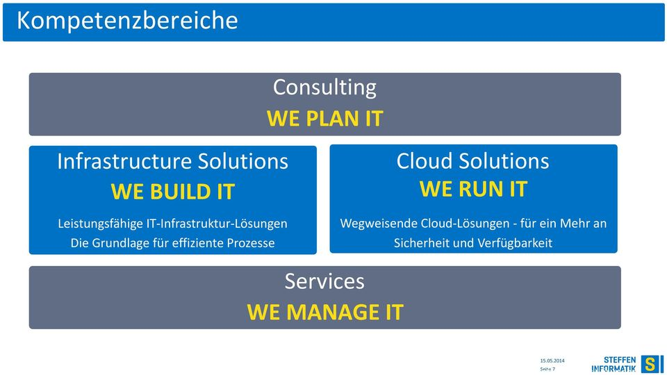 Services WE MANAGE IT Cloud Solutions WE RUN IT Wegweisende Cloud-Lösungen -für ein Mehr