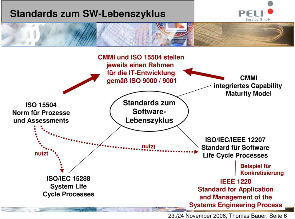 ISO/IEC 15288 System Life Cycle Processes nutzt ISO/IEC/IEEE 12207 Standard für Software Life Cycle Processes Beispiel für
