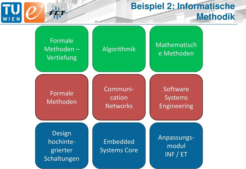 Communication Networks Software Systems Engineering Design