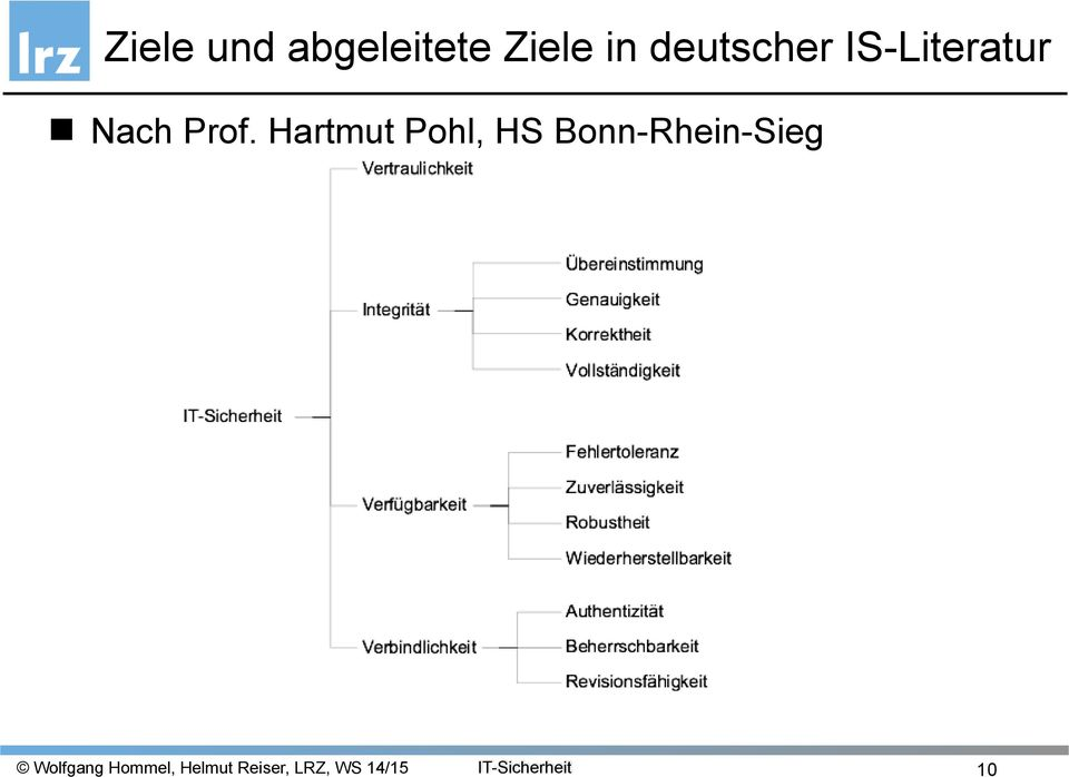 IS-Literatur Nach Prof.