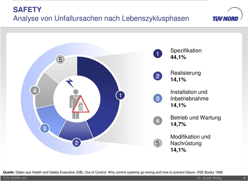 Wartung 14,7% Modifikation und Nachrüstung 14,1% Quelle: Daten aus Health and Safety