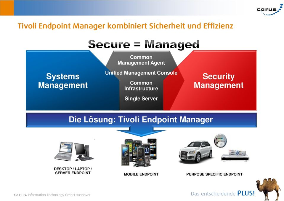 Infrastructure Single Server Security Management Die Lösung: Tivoli