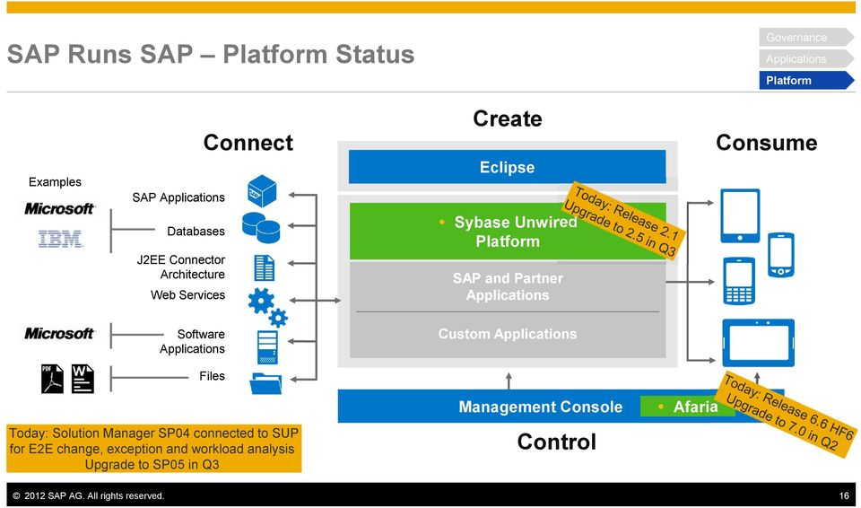 Platform SAP and Partner Applications Custom Applications Files Management Console Today: Solution