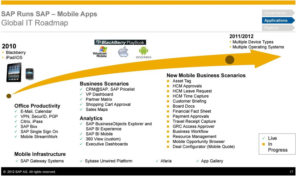 Sales Maps Analytics SAP BusinessObjects Explorer and SAP BI Experience SAP BI Mobile 360 View (custom) Executive Dashboards Asset Tag HCM Approvals HCM Leave Request HCM Time Capture Customer
