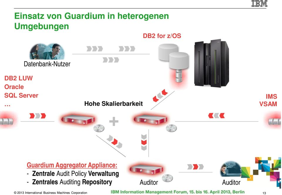 Guardium Aggregator Appliance: - Zentrale Audit Policy Verwaltung -