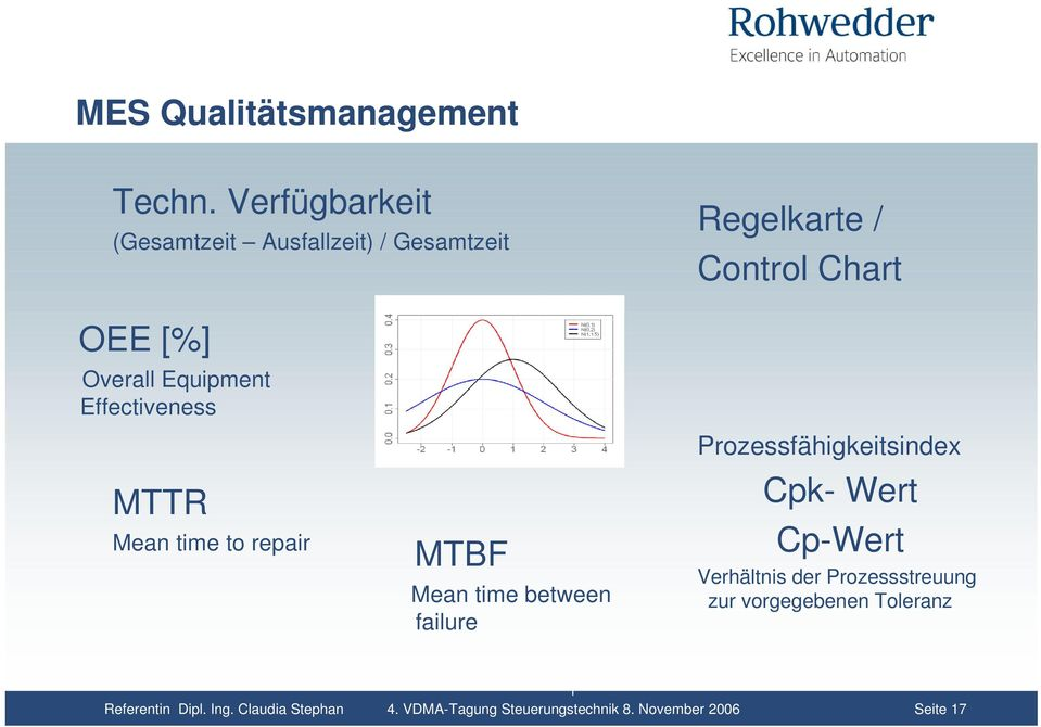 Equipment Effectiveness MTTR Mean time to repair MTBF Mean time between failure
