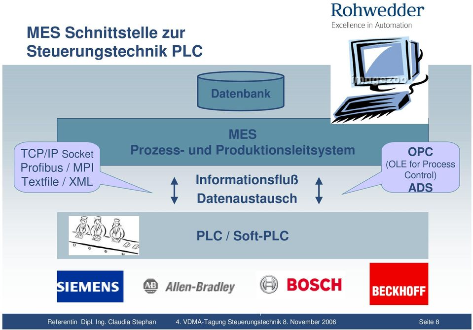 Datenaustausch OPC (OLE for Process Control) ADS PLC / Soft-PLC Referentin