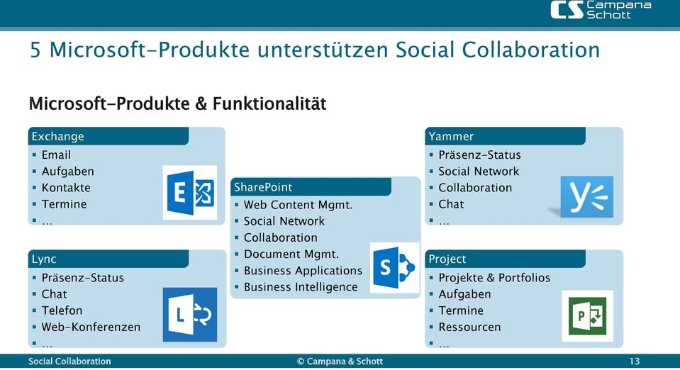 Social Network Collaboration Document Mgmt.