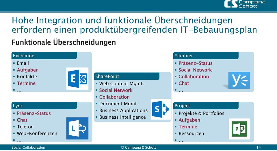Web-Konferenzen SharePoint Web Content Mgmt. Social Network Collaboration Document Mgmt.