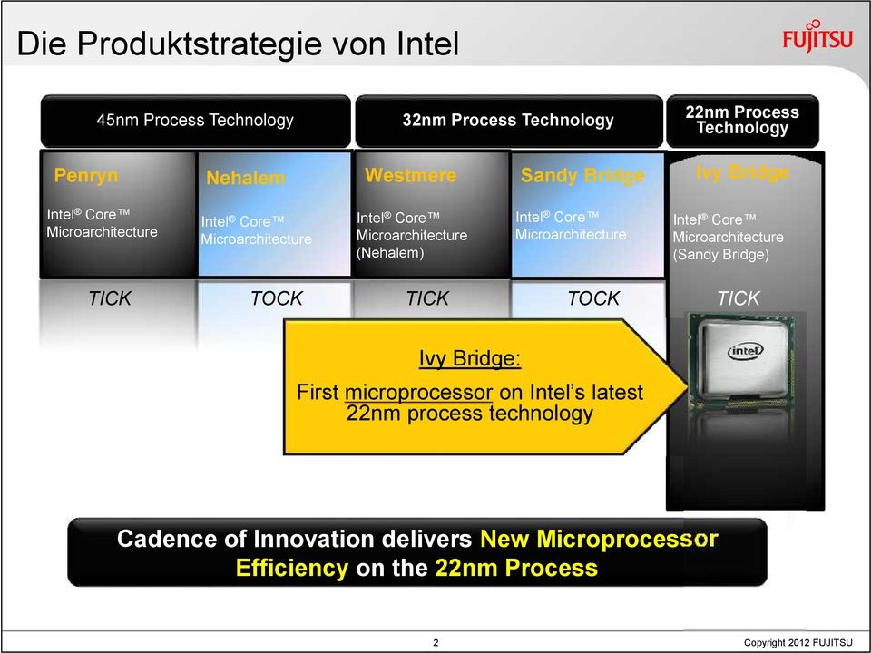 Microarchitecture TICK TOCK 22nm Process Technology Ivy Bridge Intel Core Microarchitecture (Sandy Bridge) TICK Ivy Bridge: