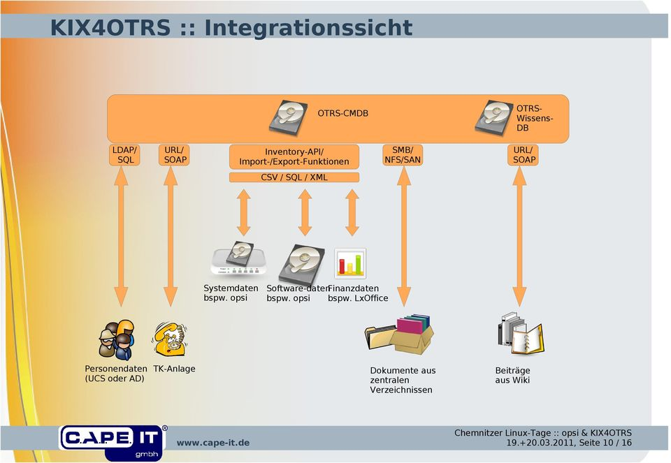 Software-datenFinanzdaten bspw. opsi bspw.
