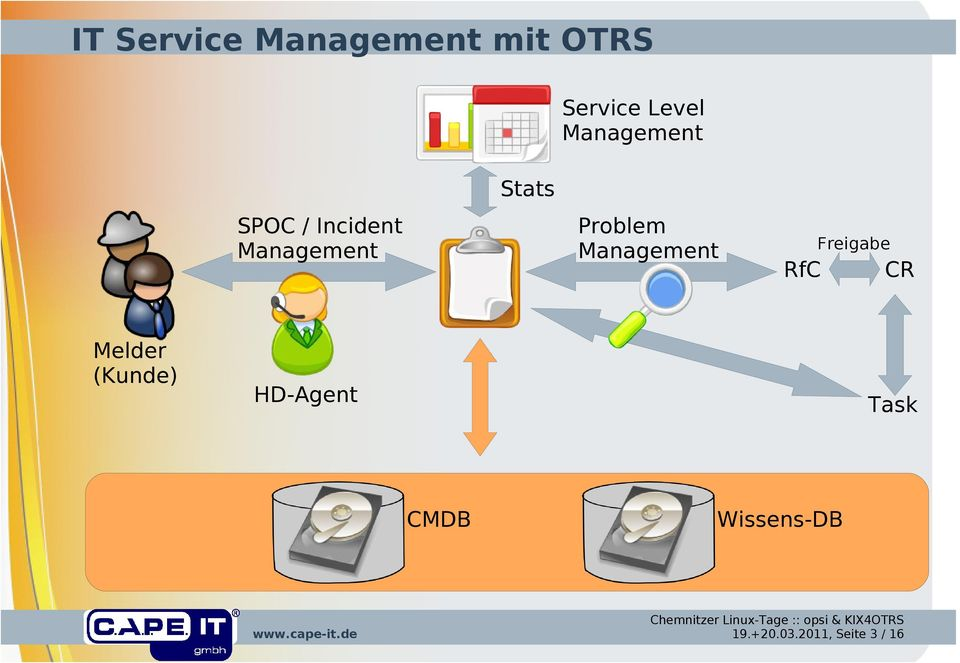 Melder (Kunde) Problem Management Freigabe RfC