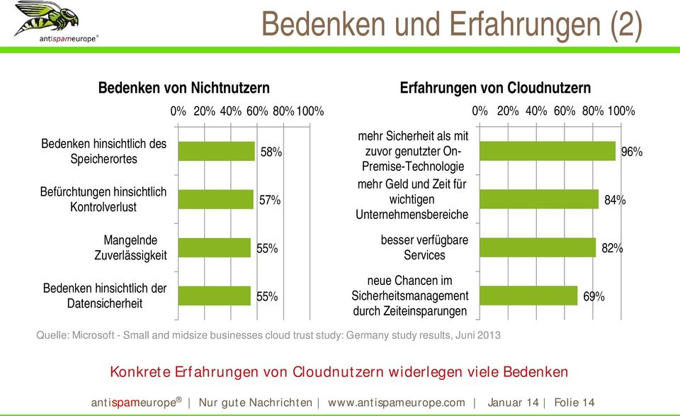 55% besser verfügbare Services 82% Bedenken hinsichtlich der Datensicherheit 55% neue Chancen im Sicherheitsmanagement durch Zeiteinsparungen 69% Quelle: Microsoft - Small and midsize