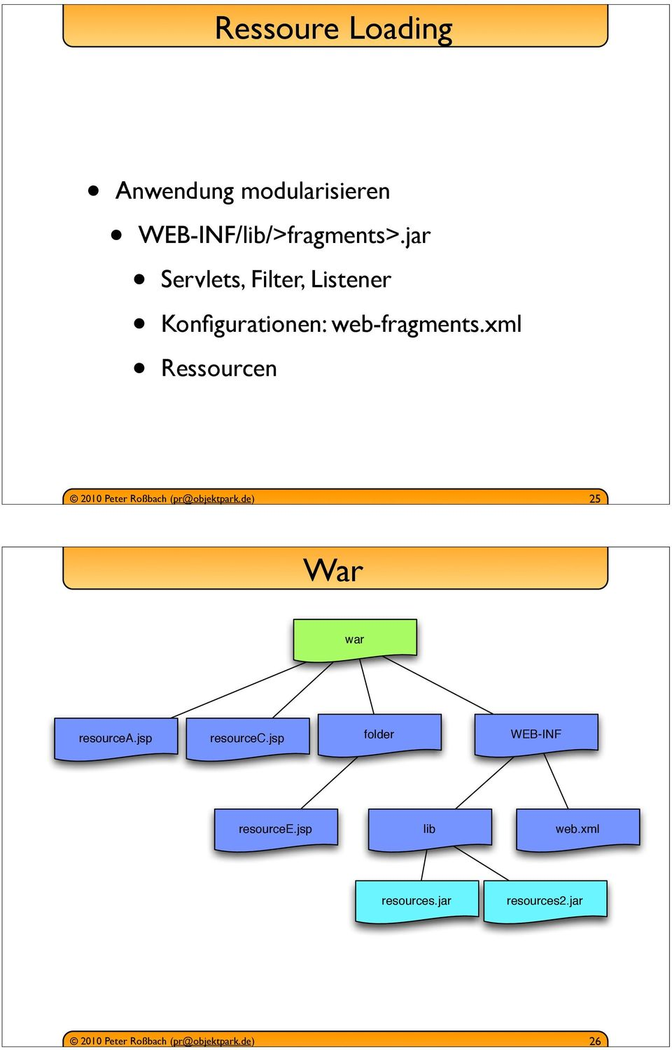 jar Servlets, Filter, Listener Konfigurationen: web-fragments.