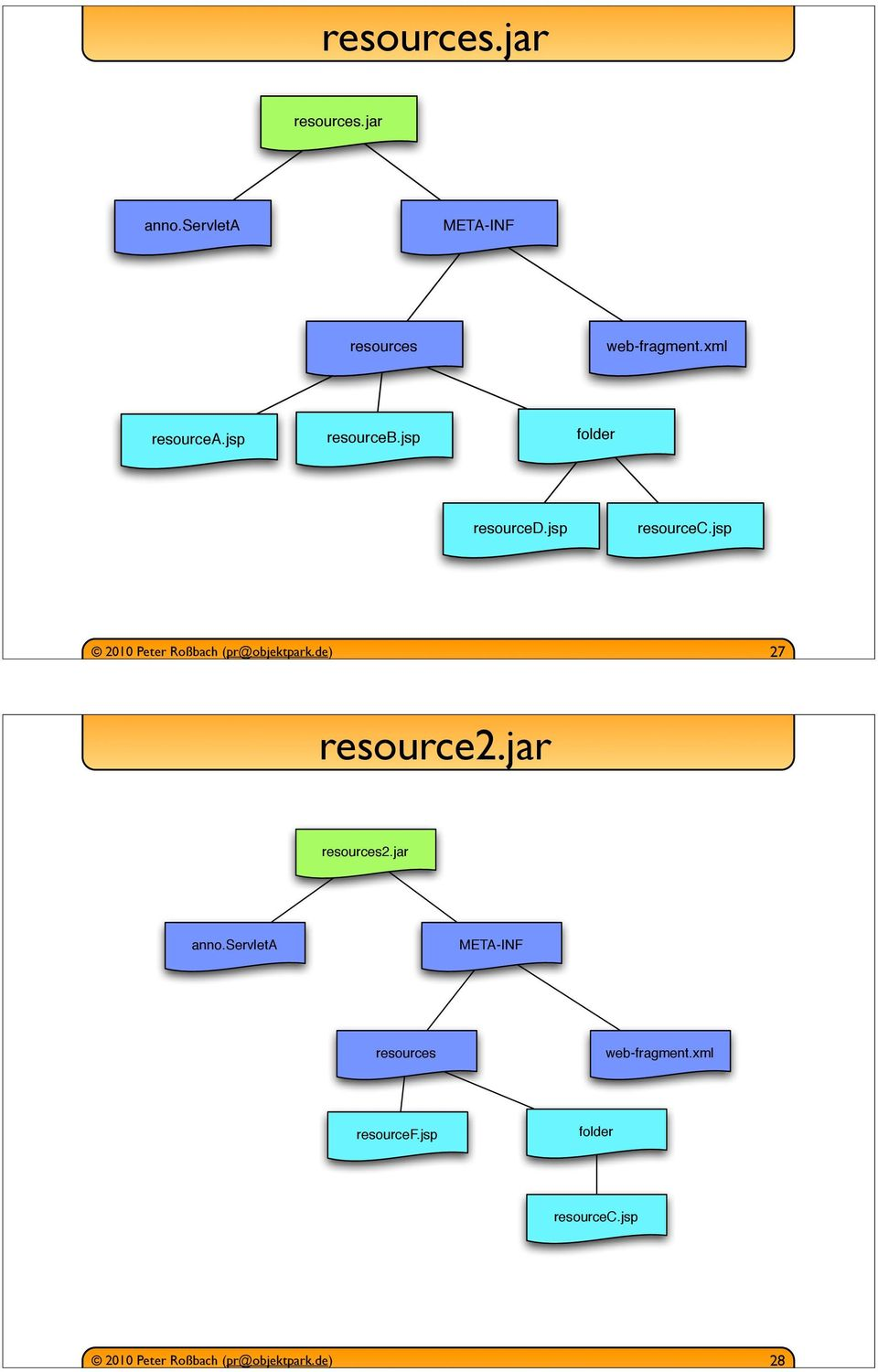 jsp resourceb.jsp folder resourced.jsp resourcec.
