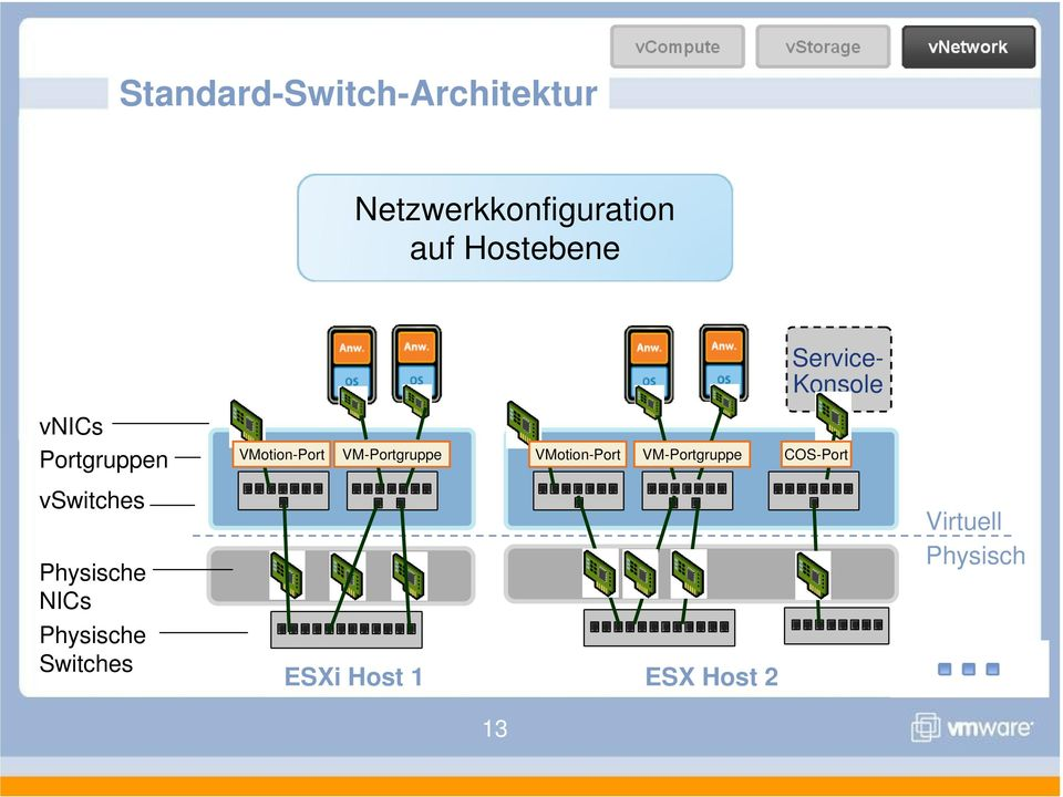 Physische NICs Physische Switches VMotion-Port VM-Portgruppe