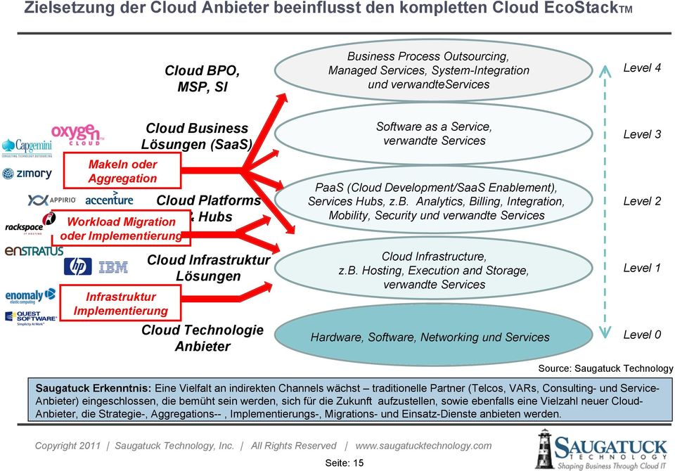 Software as a Service, verwandte Services PaaS (Cloud Development/SaaS Enablement), Services Hubs, z.b. Analytics, Billing, Integration, Mobility, Security und verwandte Services Cloud Infrastructure, z.